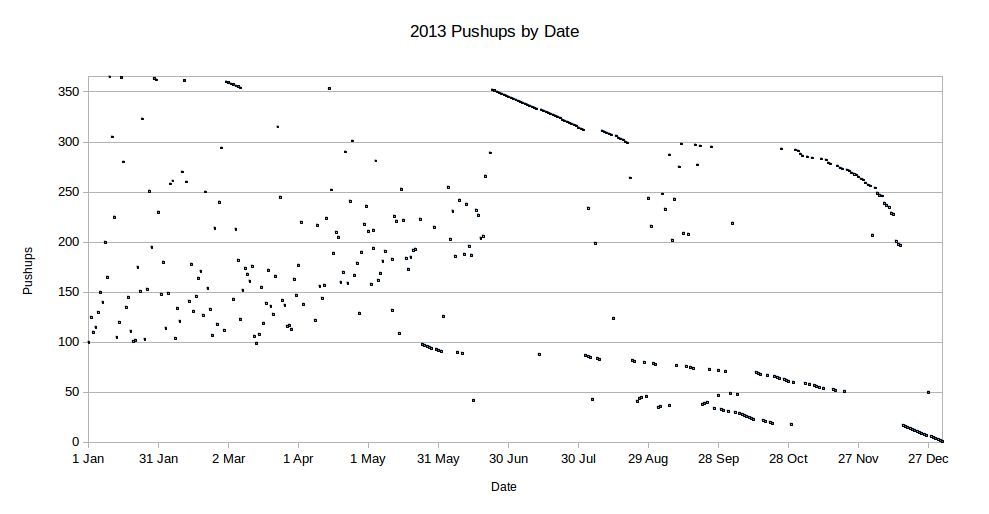 pushups by date graph